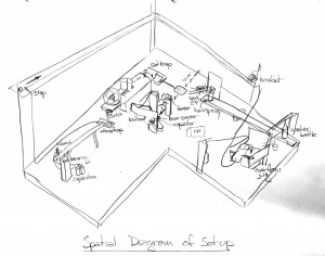 Diagram of Setup